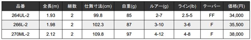 ポイズンアドレナ 2ピースの価格・スペックが公開!1ピースより軽い(1610M-2他)_003