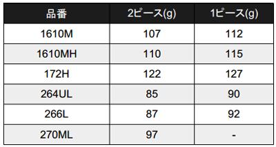 ポイズンアドレナ 2ピースの価格・スペックが公開!1ピースより軽い(1610M-2他)_004