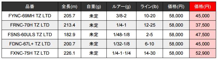 ファンタジスタ10周年記念モデルの価格・発売日・スペックが判明!_003