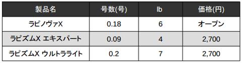 ラパラ「ラピノヴァX」に0.18号 6lbの極細PE登場!他社PEラインと比較_002