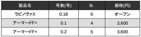 ラパラ「ラピノヴァX」に0.18号 6lbの極細PE登場!他社PEラインと比較_003