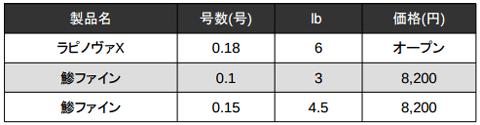 ラパラ「ラピノヴァX」に0.18号 6lbの極細PE登場!他社PEラインと比較_004