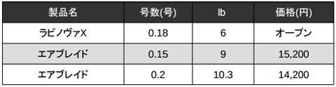 ラパラ「ラピノヴァX」に0.18号 6lbの極細PE登場!他社PEラインと比較_005